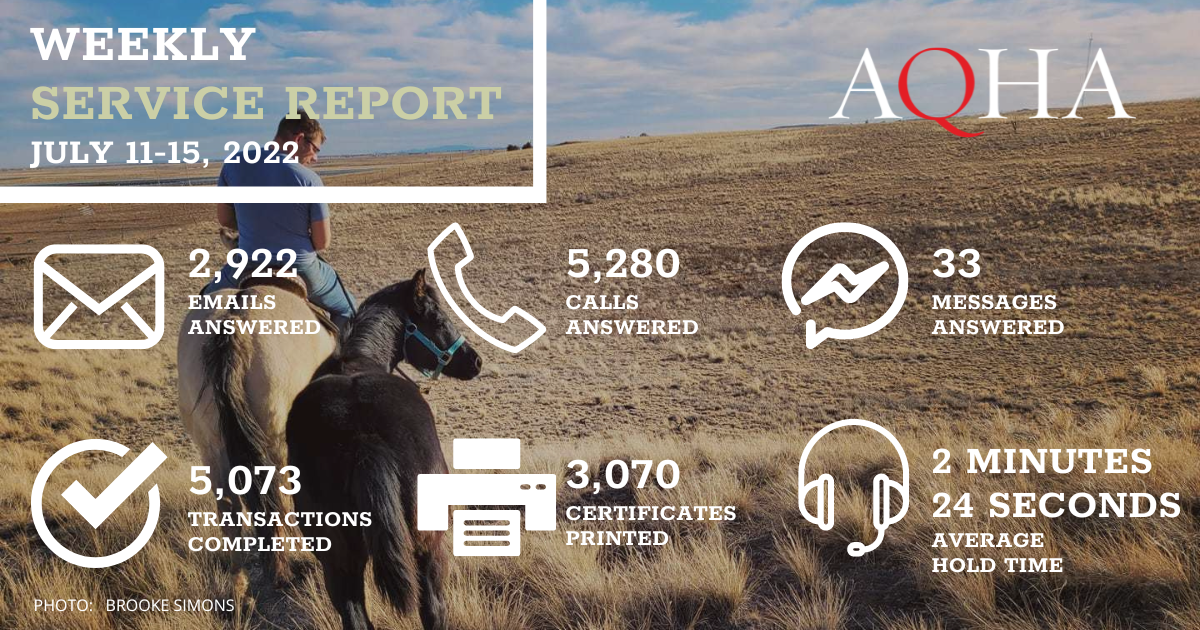 Gray mare and sorrel foal is the background for this graphic. AQHA Weekly Service Report for April 5-9, 2021: 2,463 emails answered 7,983 calls answered 20 messages answered 6,384 transactions completed 4,218 certificates printed 2 minute 5 seconds average hold time